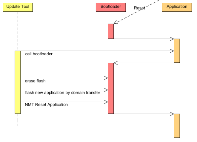 Implementation strategies for CANopen Bootloader