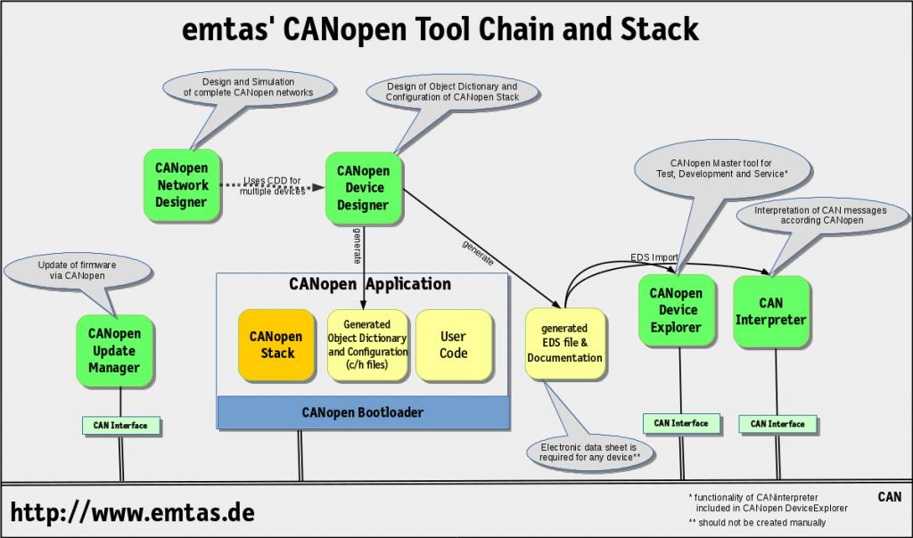 emtas CANopen Tools