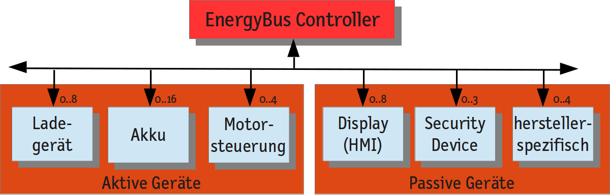 EnergyBus – The CANopen-based communication standard for LEVs and E-Bikes
