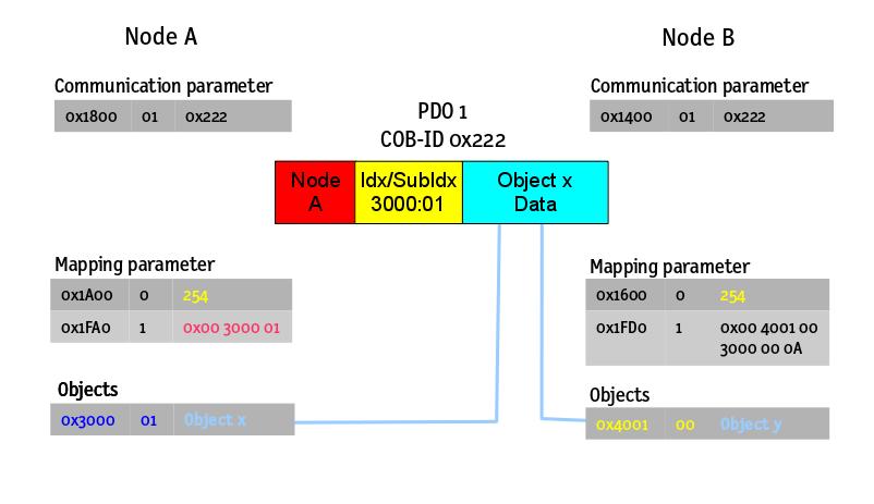 MPDO Linking