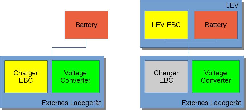 Variants EnergyBus Charging procedure