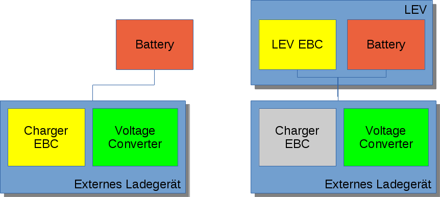 Varianten EnergyBus Ladevorgang