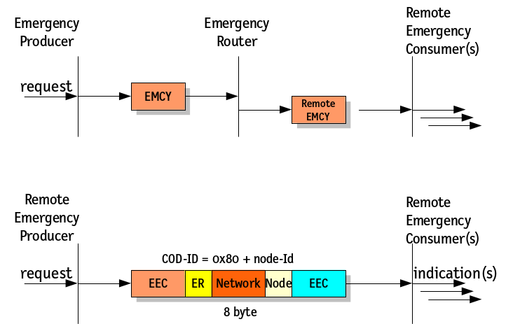 CANopen Routing Emergency-Protokoll