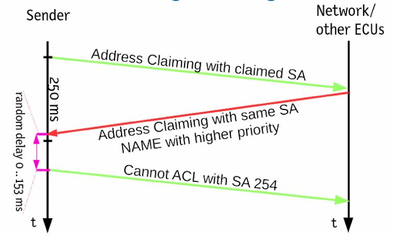 Address Claiming nicht erfolgreich