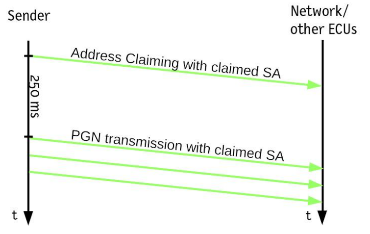 J1939 Address Claiming erfolgreich