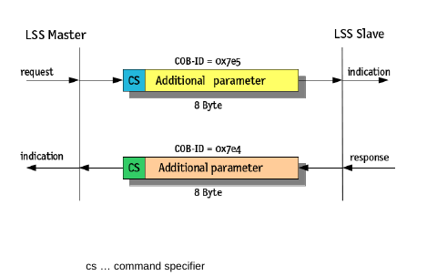 LSS Identifier